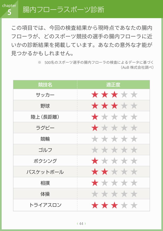 レポート-4